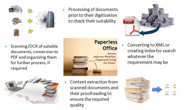 content-digitization