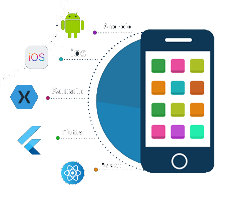 App Development, Analytics and Big Data Services | Skysoft